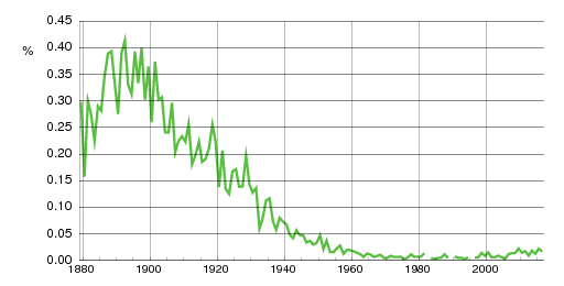Norwegian historic statistics for Hilmar (m)