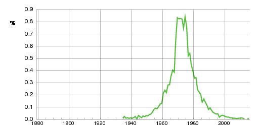 Norwegian historic statistics for Ronny (m)