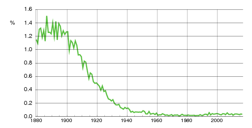Norwegian historic statistics for Ragna(f)