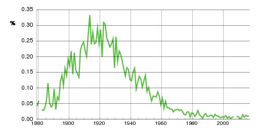 Norwegian historic statistics for Torleif(m)