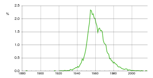 Norwegian historic statistics for Bente(f)