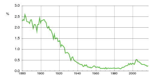 Norwegian historic statistics for Ingeborg(f)