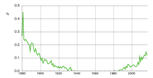 Norwegian historic statistics for Nikoline(f)