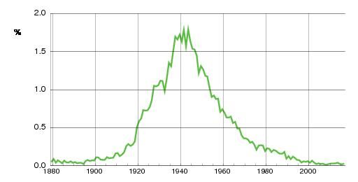 Norwegian historic statistics for Karin(f)