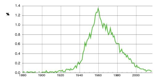 Norwegian historic statistics for Tom (m)