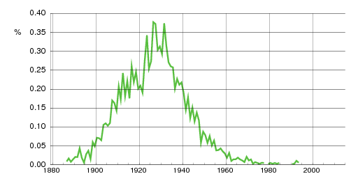 Norwegian historic statistics for Asbjørg(f)