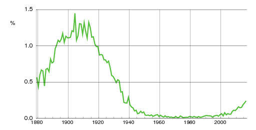 Norwegian historic statistics for Klara(f)