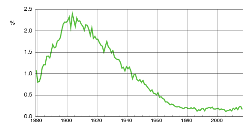 Norwegian historic statistics for Einar (m)