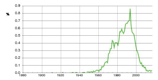 Norwegian historic statistics for Tonje(f)