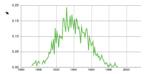 Norwegian historic statistics for Oddveig(f)