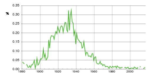 Norwegian historic statistics for Oddmund (m)