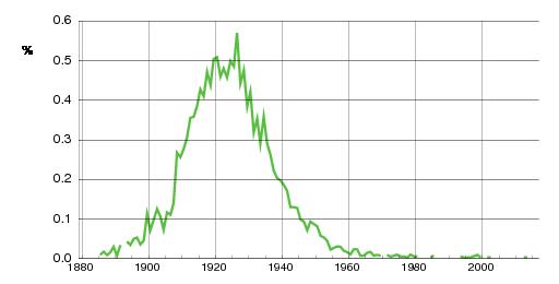 Norwegian historic statistics for Borgny(f)