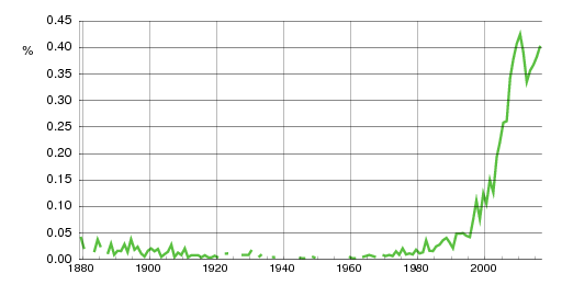 Norwegian historic statistics for Aron (m)