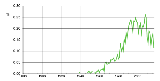 Norwegian historic statistics for Michelle(f)