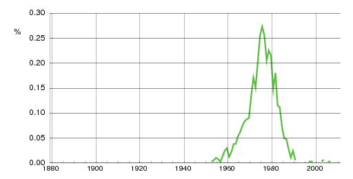 Norwegian historic statistics for Mariusz(m)