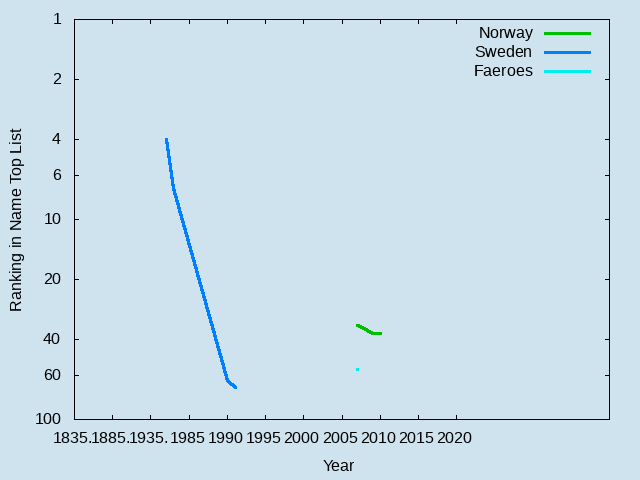 Name top list ranking for Mats(m)